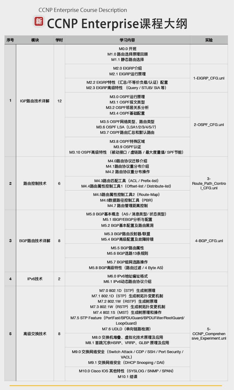 思博新版CCNP EI课程大纲-1