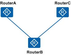 为网络中的所有设备都配置VLAN