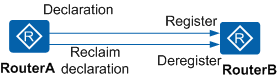 VLAN的注册和注销
