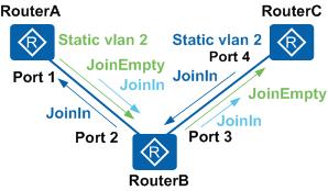 VLAN属性的双向注册