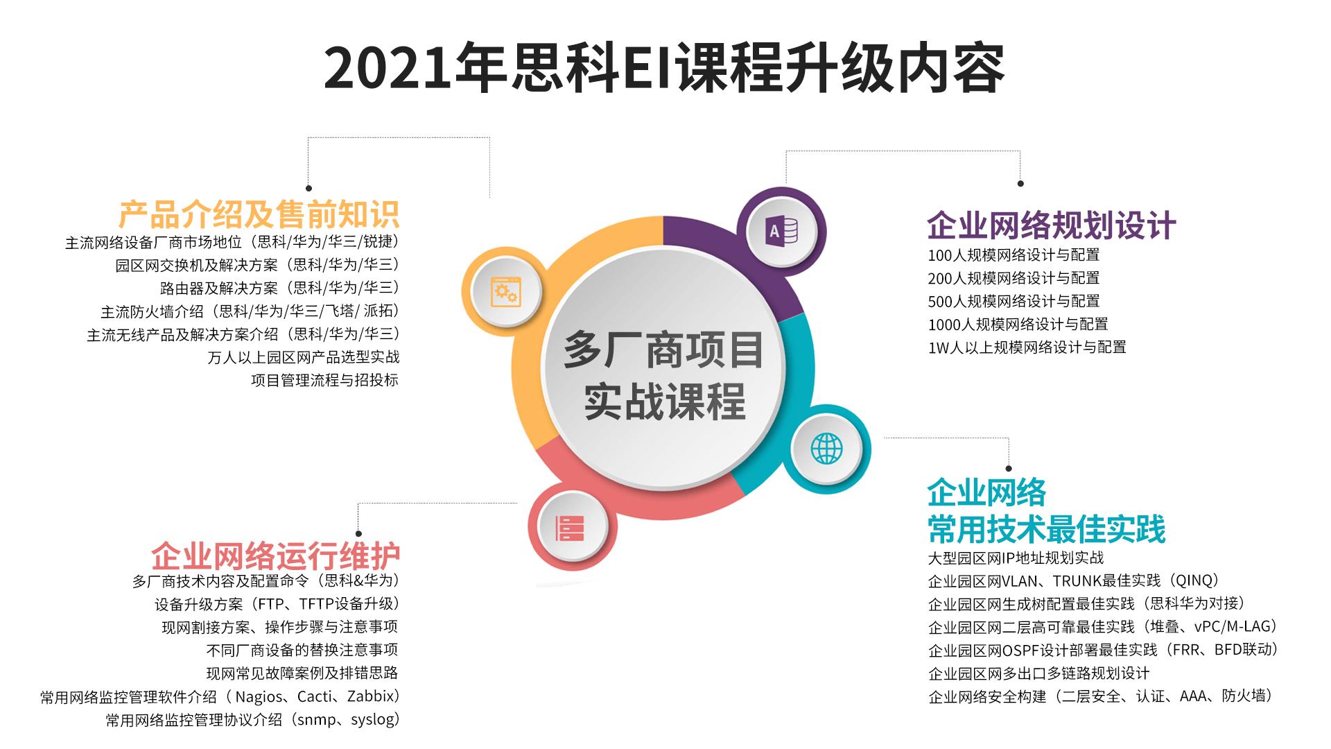 2021年思科EI课程升级内容