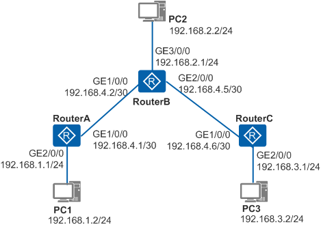 配置IPv4静态路由示例