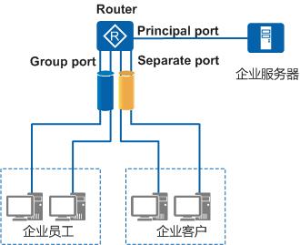 MUX VLAN通信原理