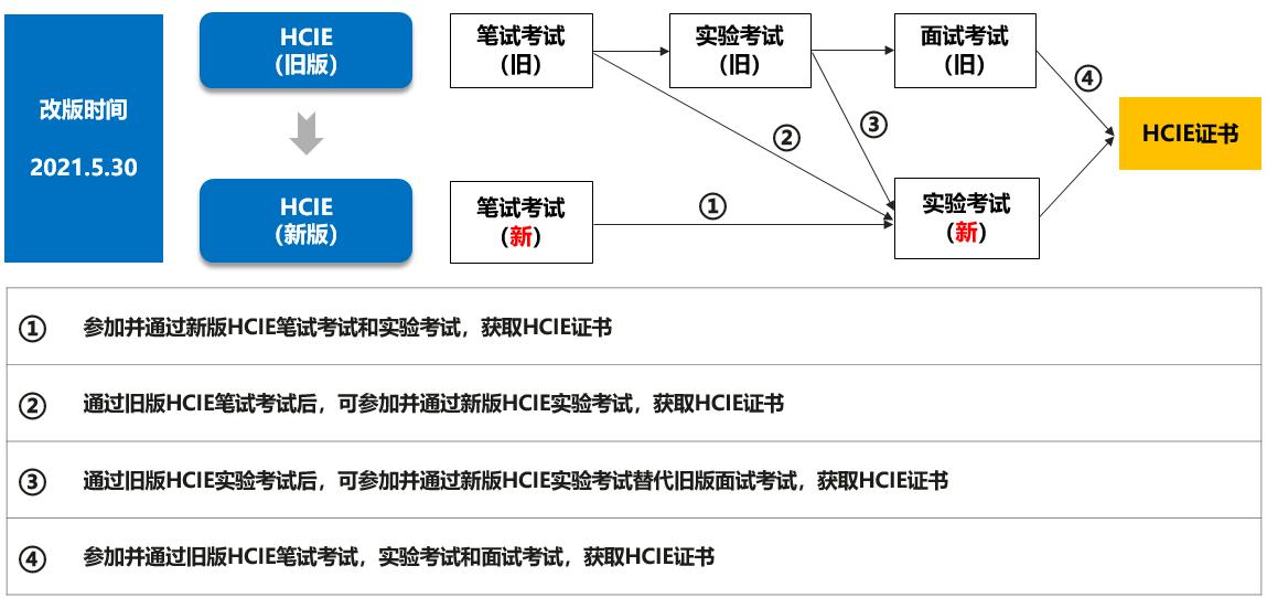 华为HCIE认证改版路径图