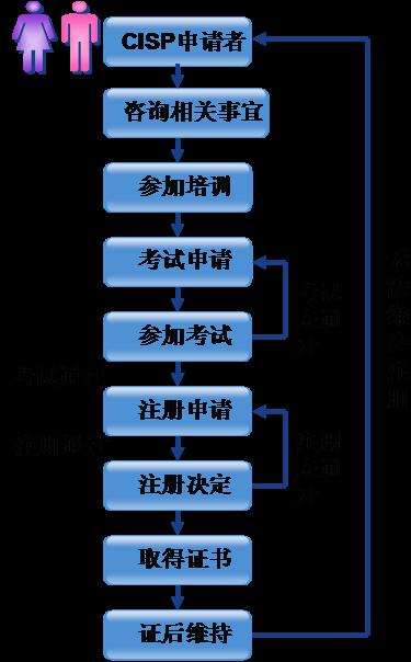 CISP考试报名流程解析图
