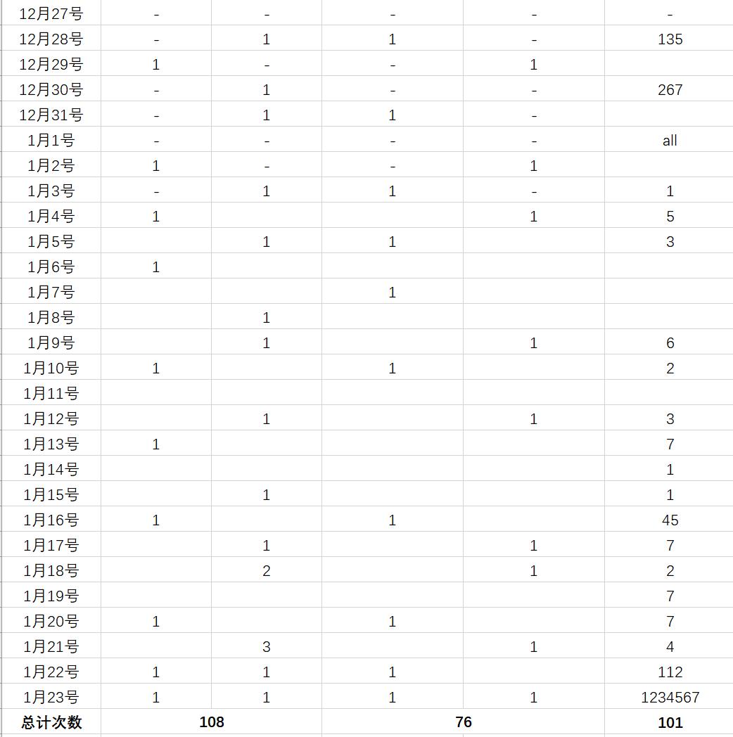 LAB阶段练习记录-2