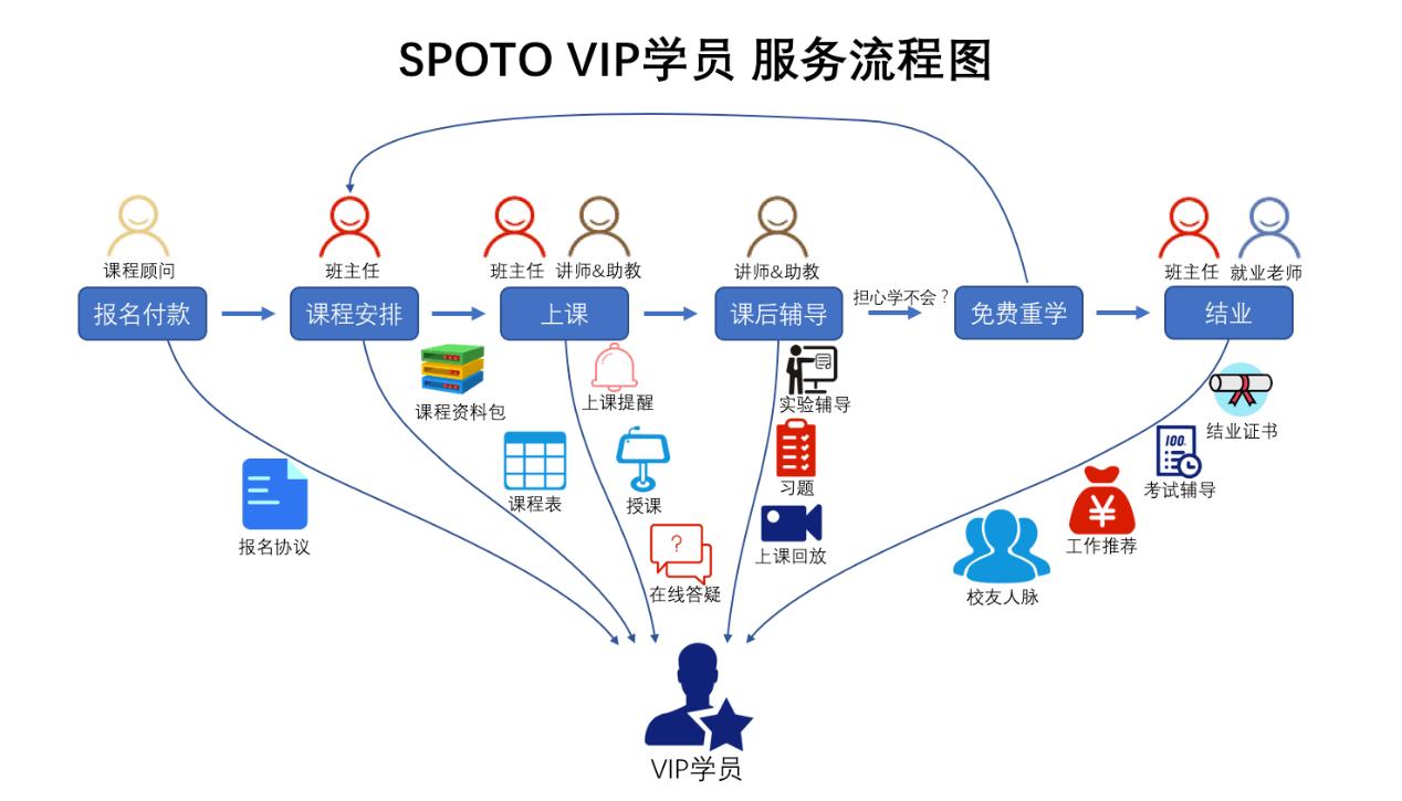 SPOTO VIP学员 服务流程图