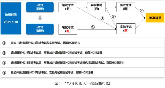 新版HCIE考试大纲