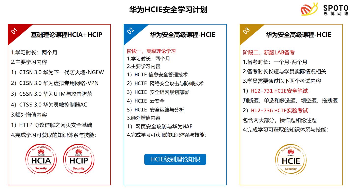 华为HCIE安全学习计划