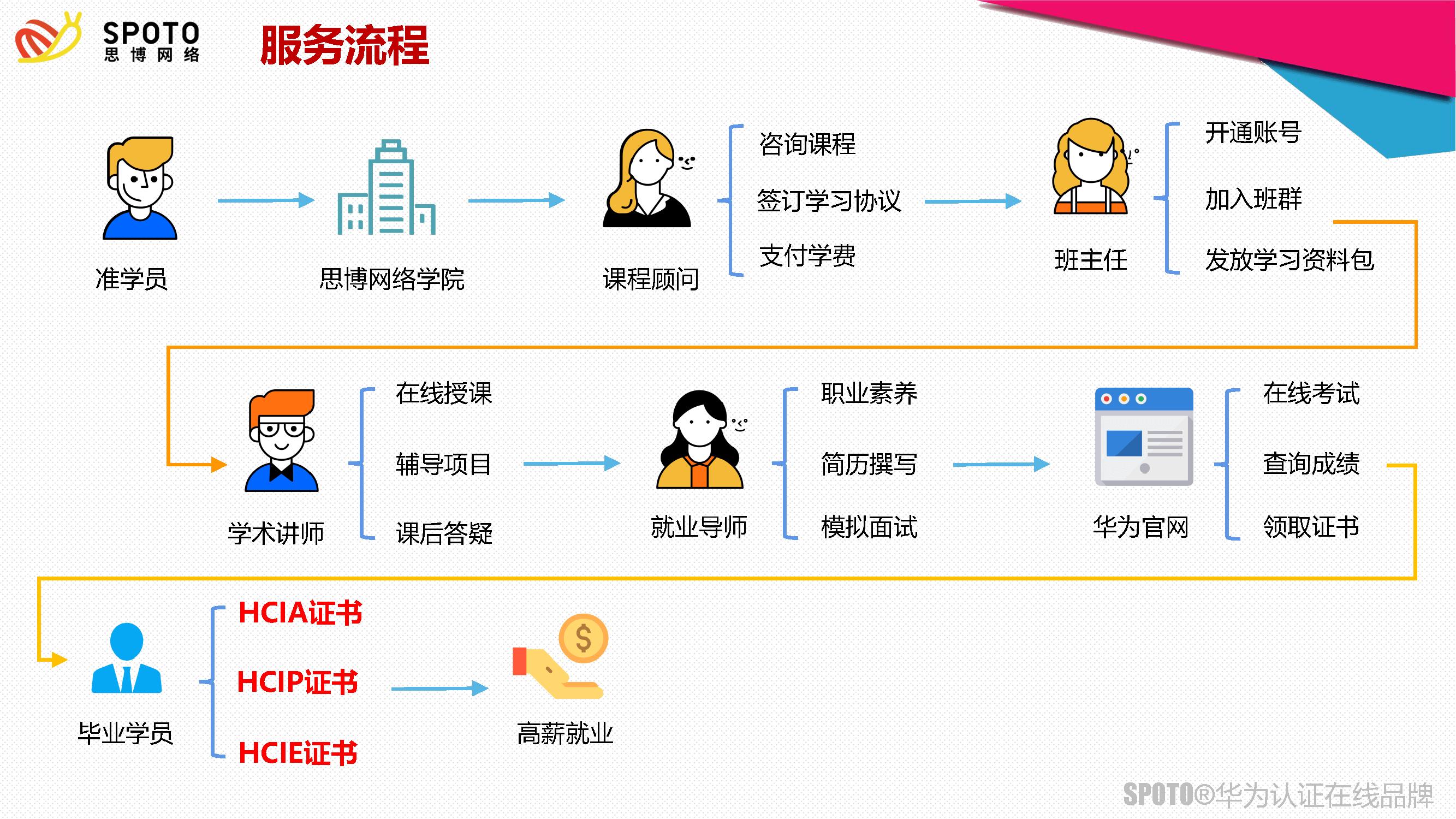 思博网络hcie服务模式