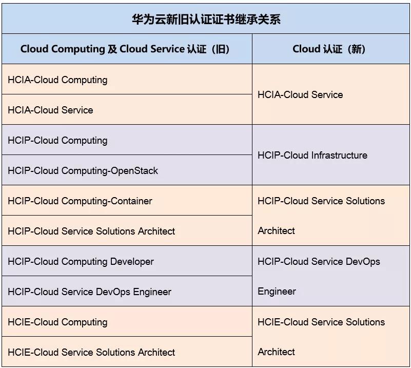 华为云新旧认证证书的继承关系