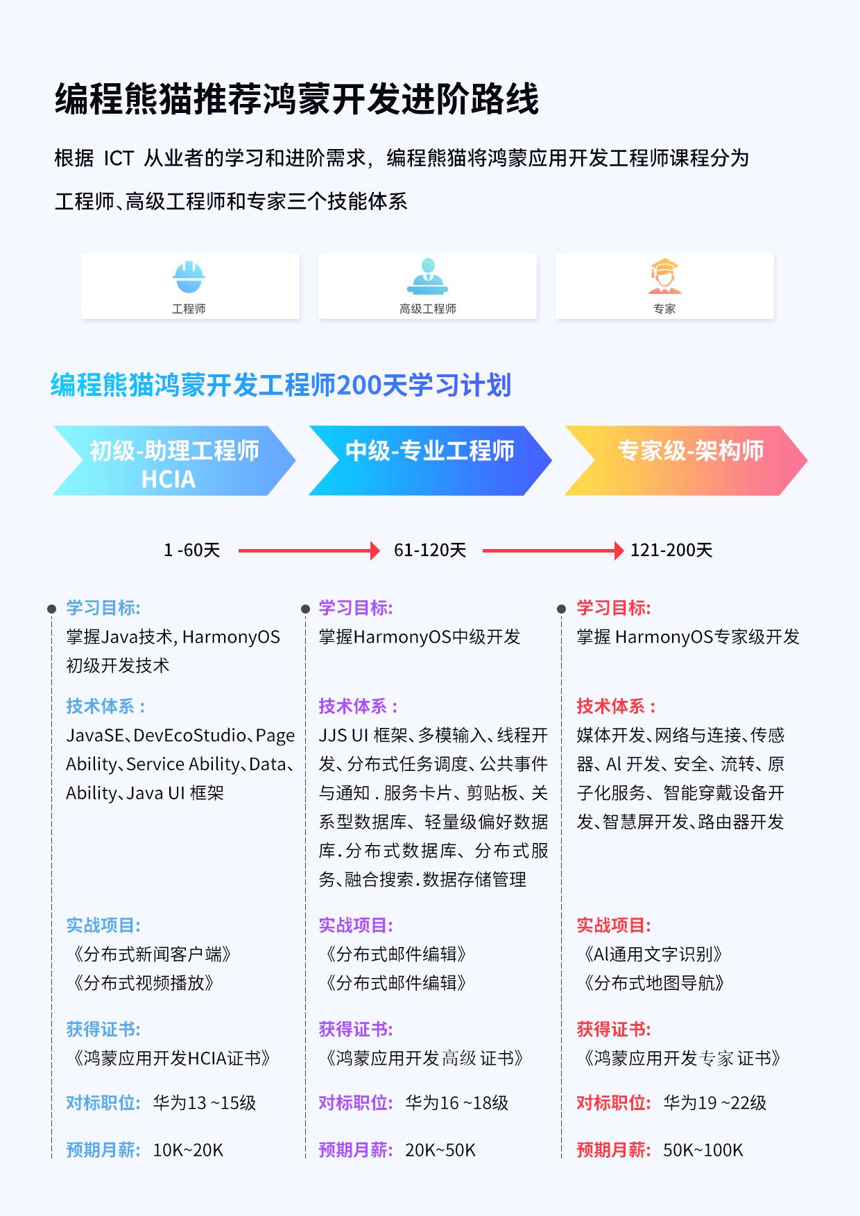 编程熊猫推荐鸿蒙开发进阶路线